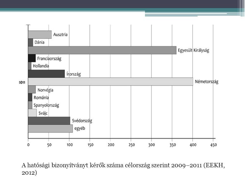 A hatósági bizonyítványt kérők száma célország szerint 2009–2011 (EEKH, 2012)