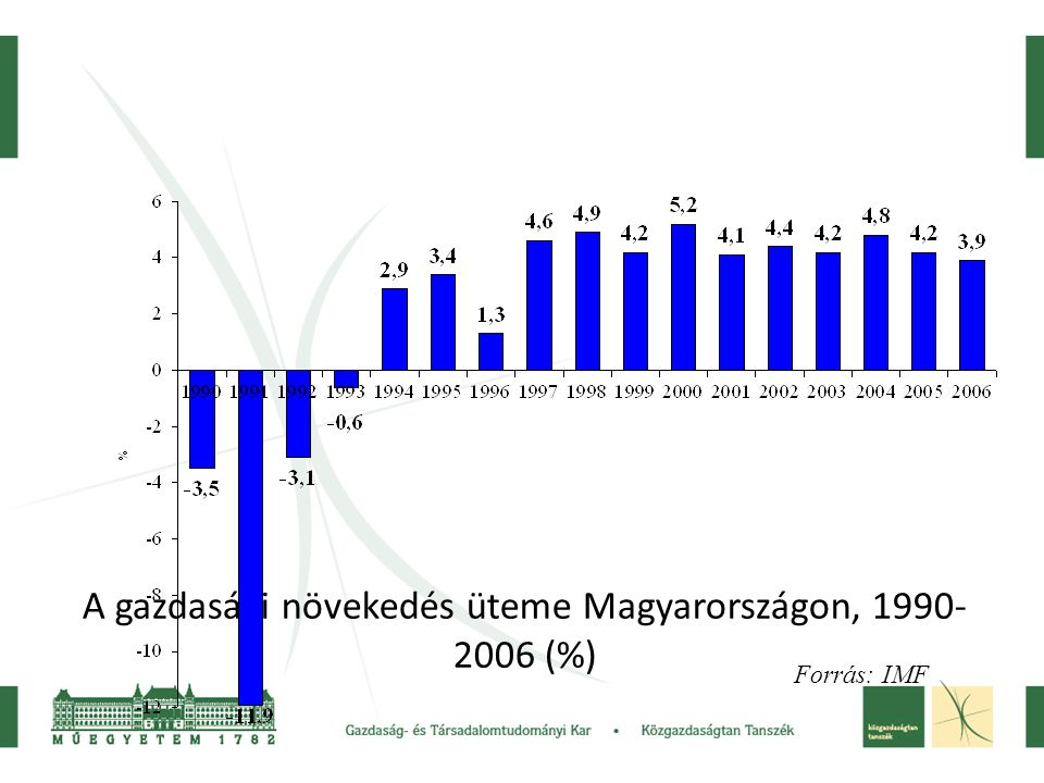 A gazdasági növekedés üteme Magyarországon, 1990-2006 (%)