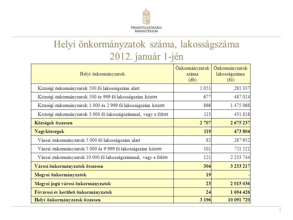 Helyi önkormányzatok száma, lakosságszáma 2012. január 1-jén