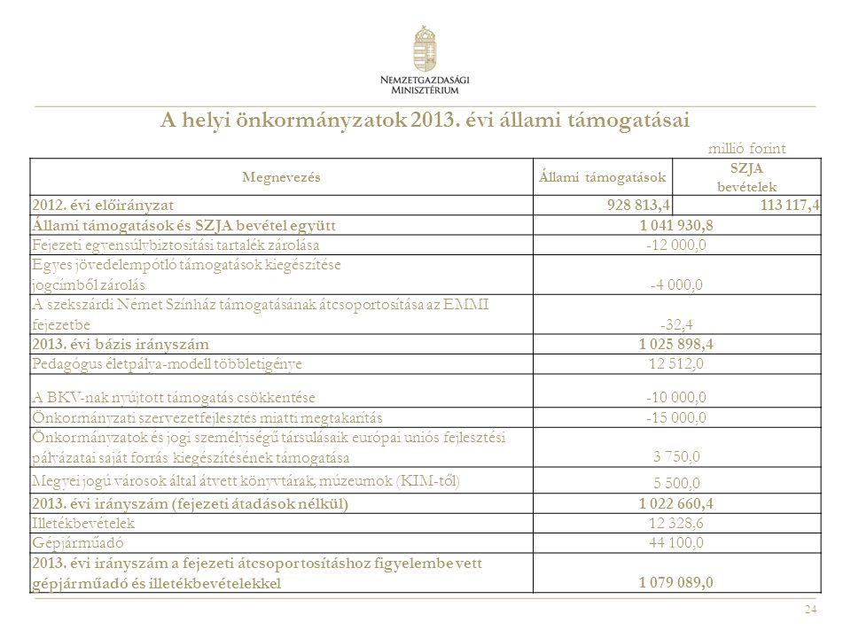 A helyi önkormányzatok 2013. évi állami támogatásai