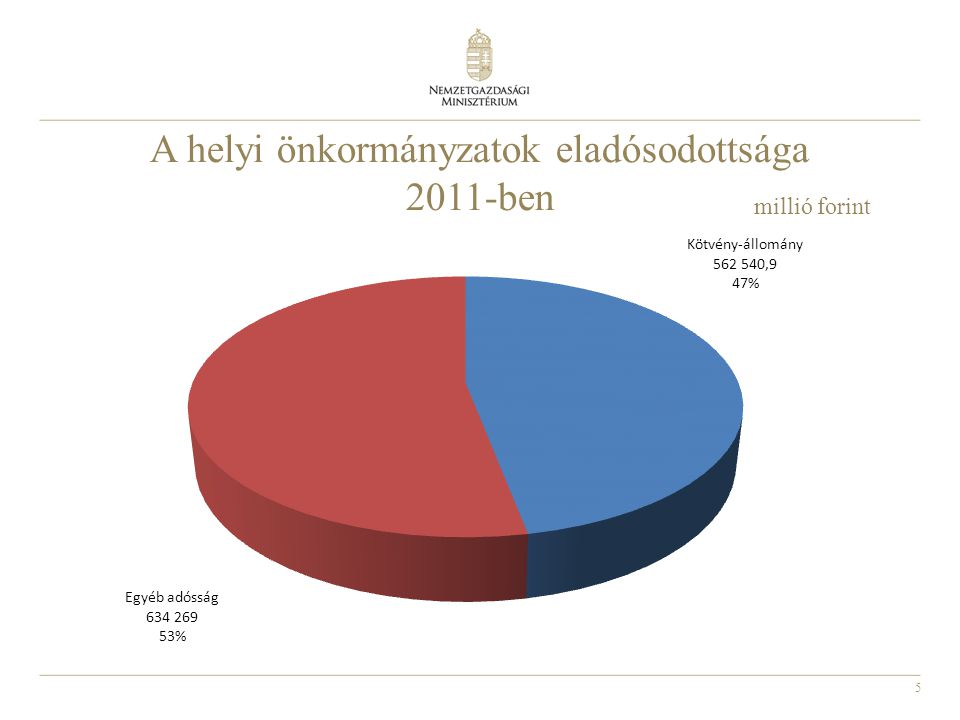 A helyi önkormányzatok eladósodottsága 2011-ben