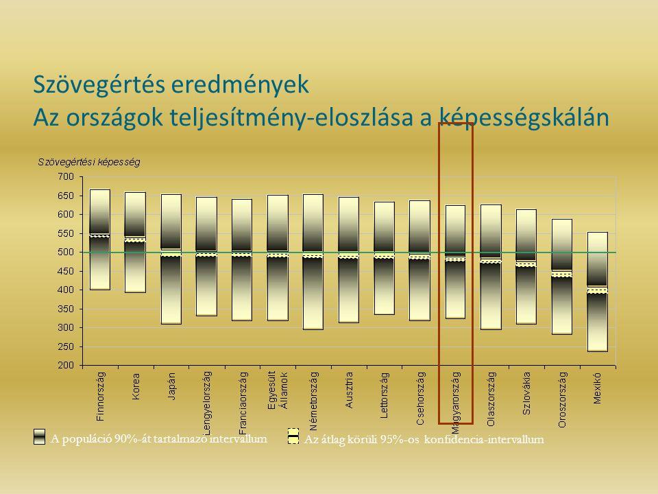 Szövegértés eredmények Az országok teljesítmény-eloszlása a képességskálán