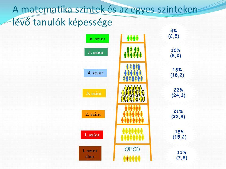 A matematika szintek és az egyes szinteken lévő tanulók képessége