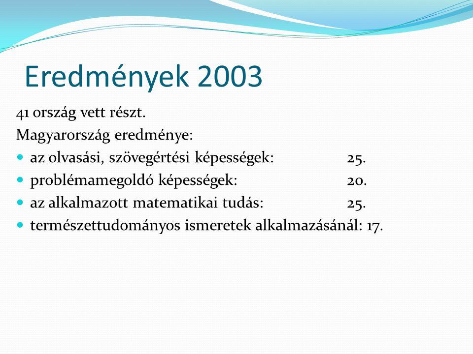 Eredmények 2003 41 ország vett részt. Magyarország eredménye: