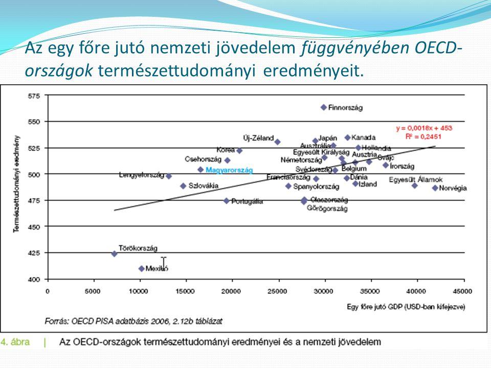 Az egy főre jutó nemzeti jövedelem függvényében OECD-országok természettudományi eredményeit.