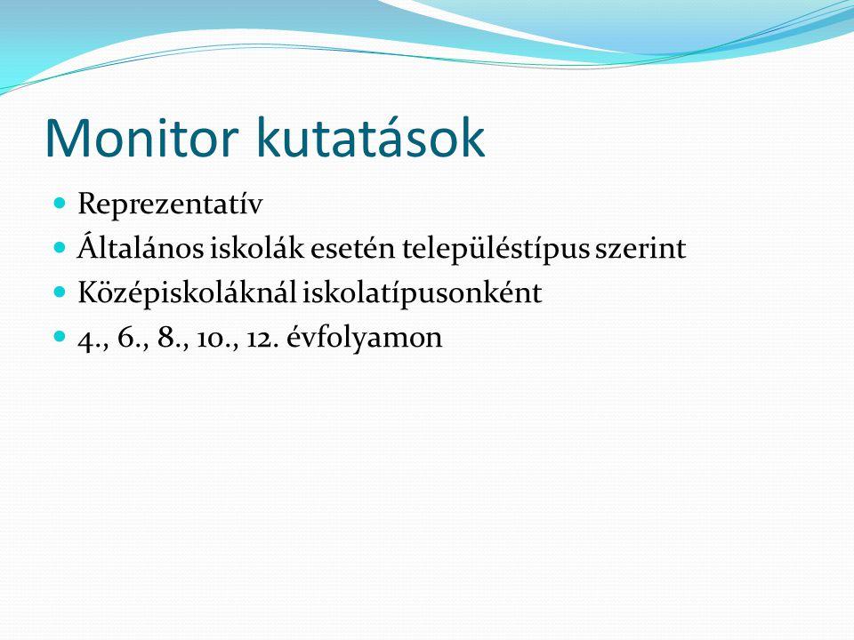 Monitor kutatások Reprezentatív