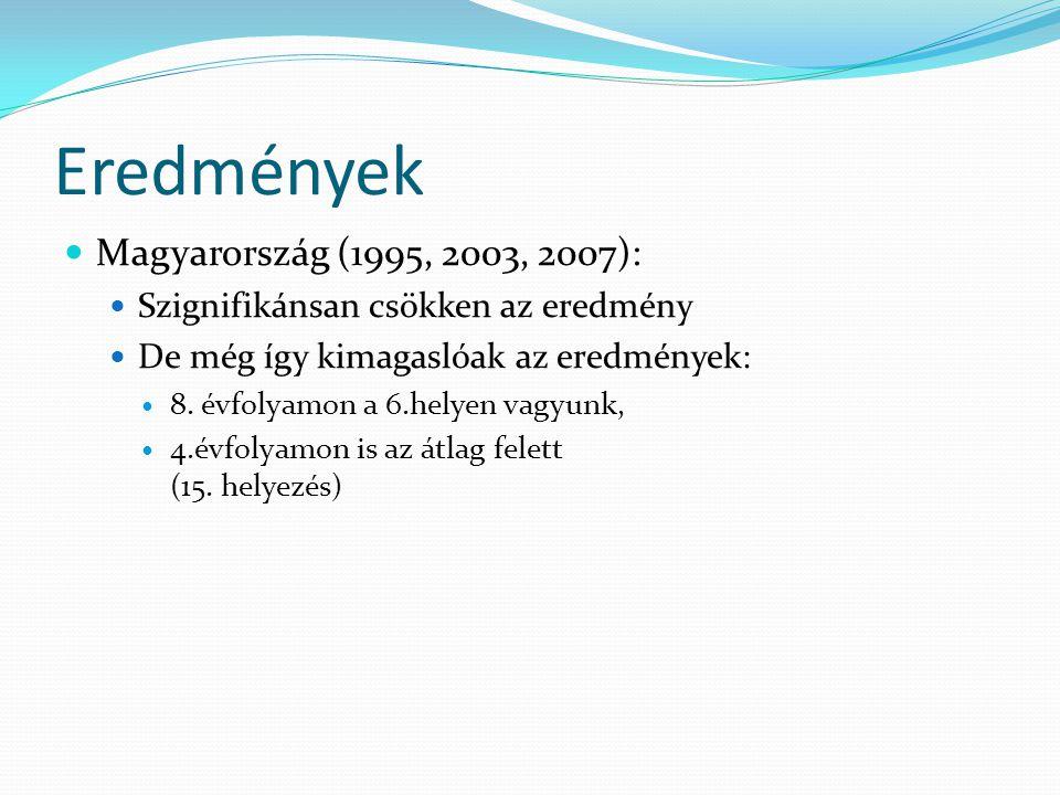 Eredmények Magyarország (1995, 2003, 2007):