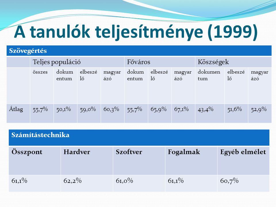 A tanulók teljesítménye (1999)