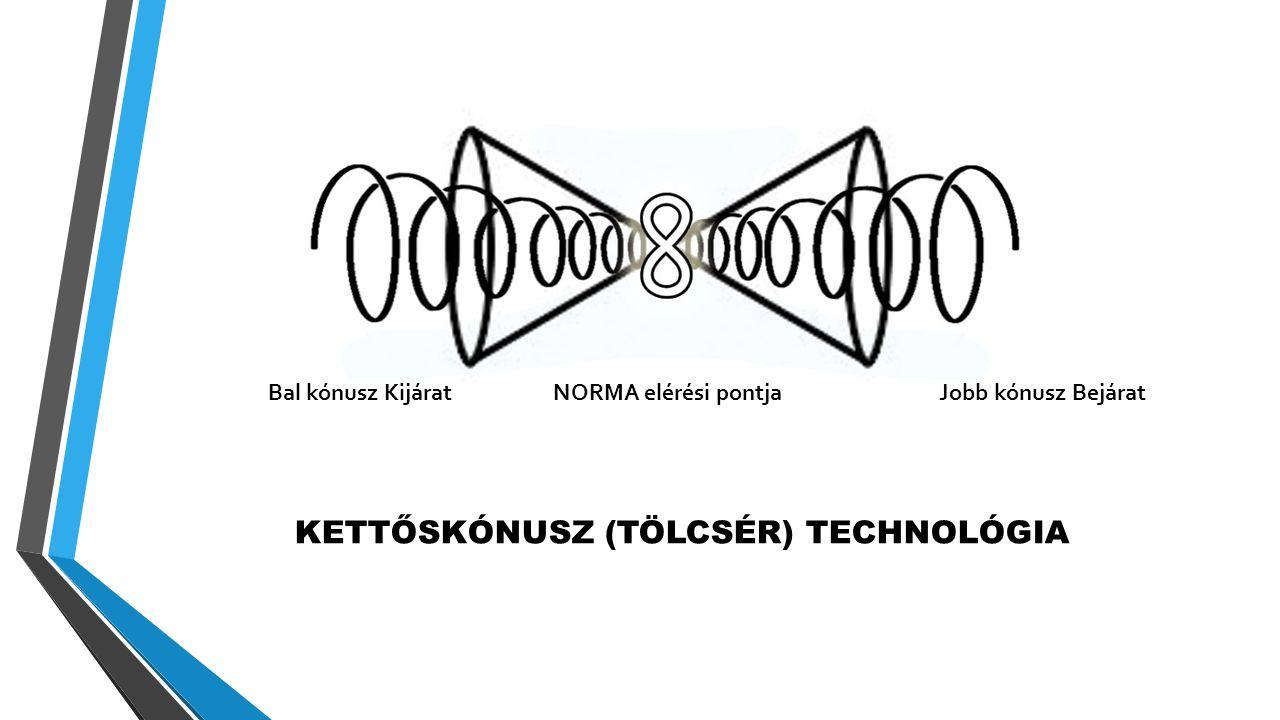KETTŐSKÓNUSZ (TÖLCSÉR) TECHNOLÓGIA