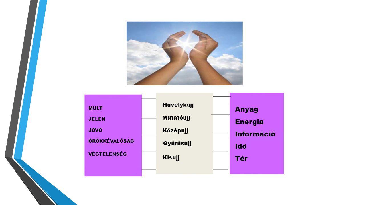 Anyag Energia Információ Idő Tér Hüvelykujj Mutatóujj Középujj