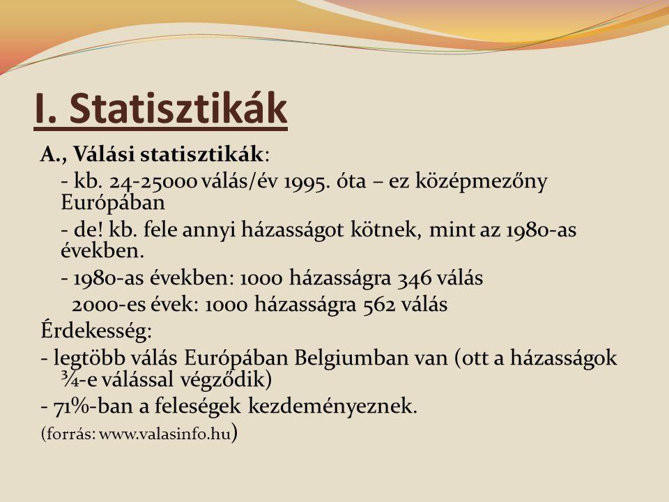 I. Statisztikák A., Válási statisztikák: