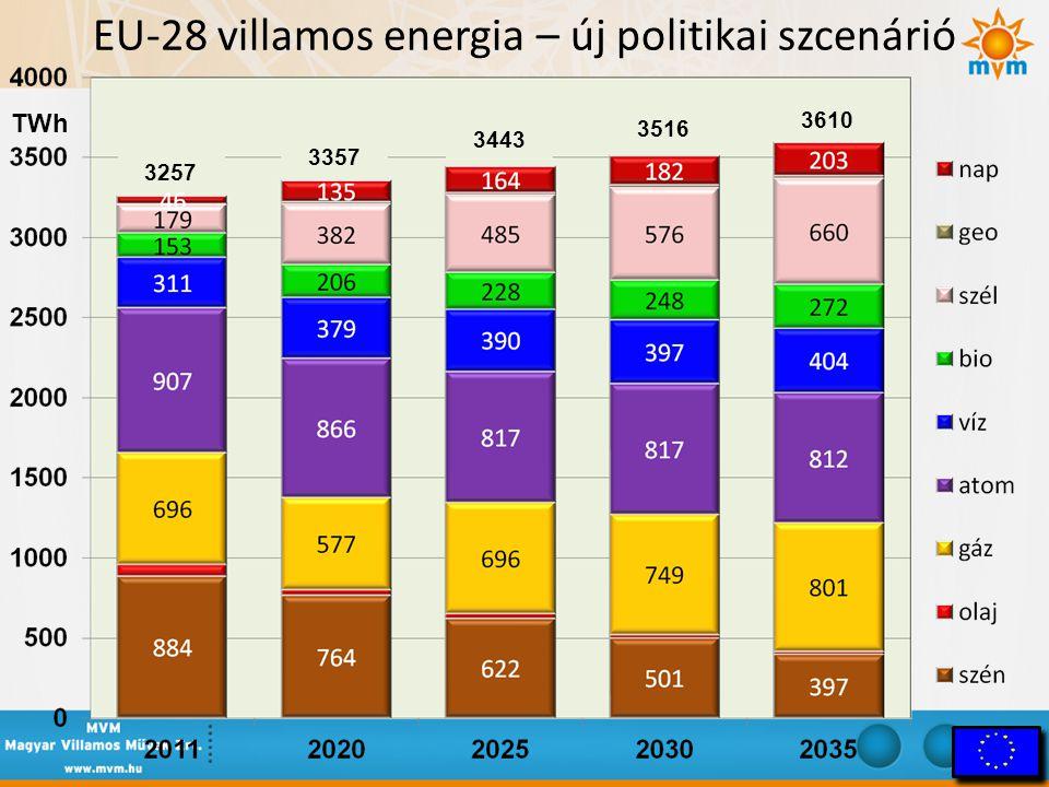 EU-28 villamos energia – új politikai szcenárió