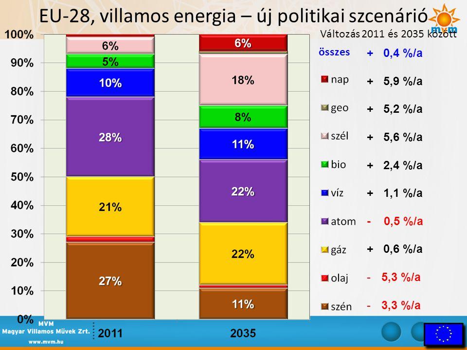 EU-28, villamos energia – új politikai szcenárió