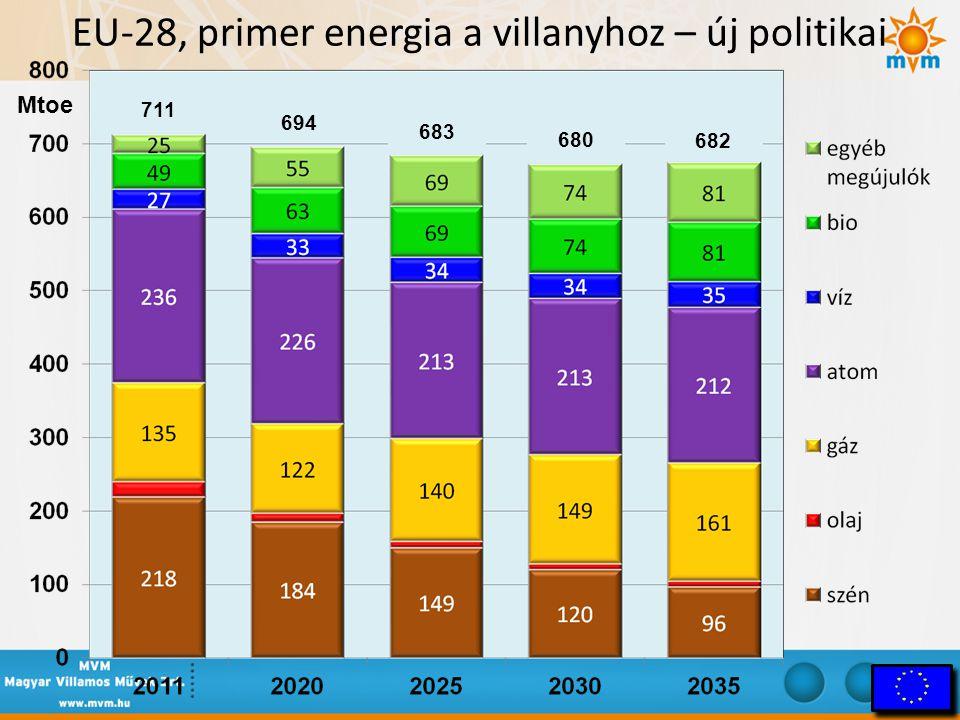 EU-28, primer energia a villanyhoz – új politikai