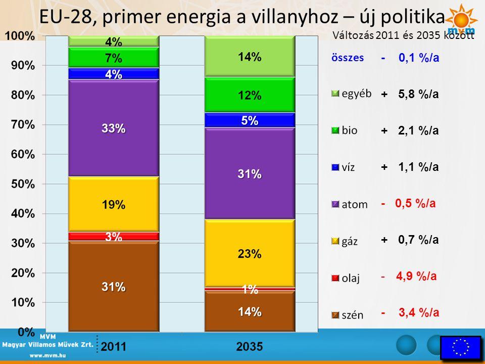 EU-28, primer energia a villanyhoz – új politika