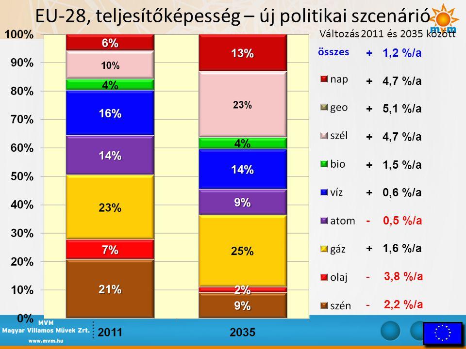 EU-28, teljesítőképesség – új politikai szcenárió