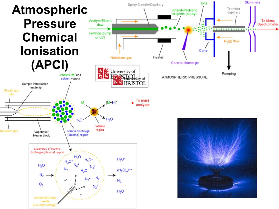 Atmospheric Pressure Chemical Ionisation (APCI)
