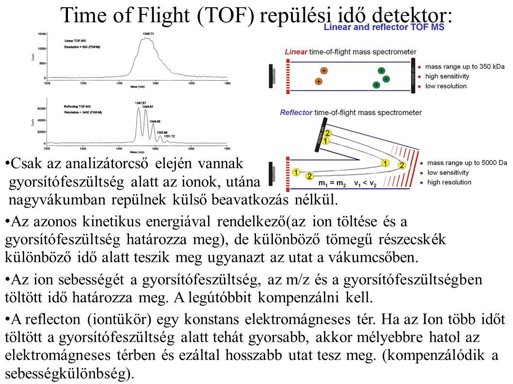 Time of Flight (TOF) repülési idő detektor: