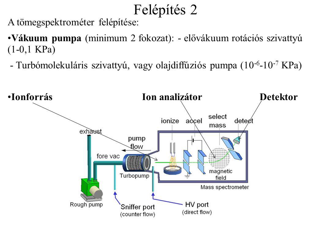 Felépítés 2 A tömegspektrométer felépítése: