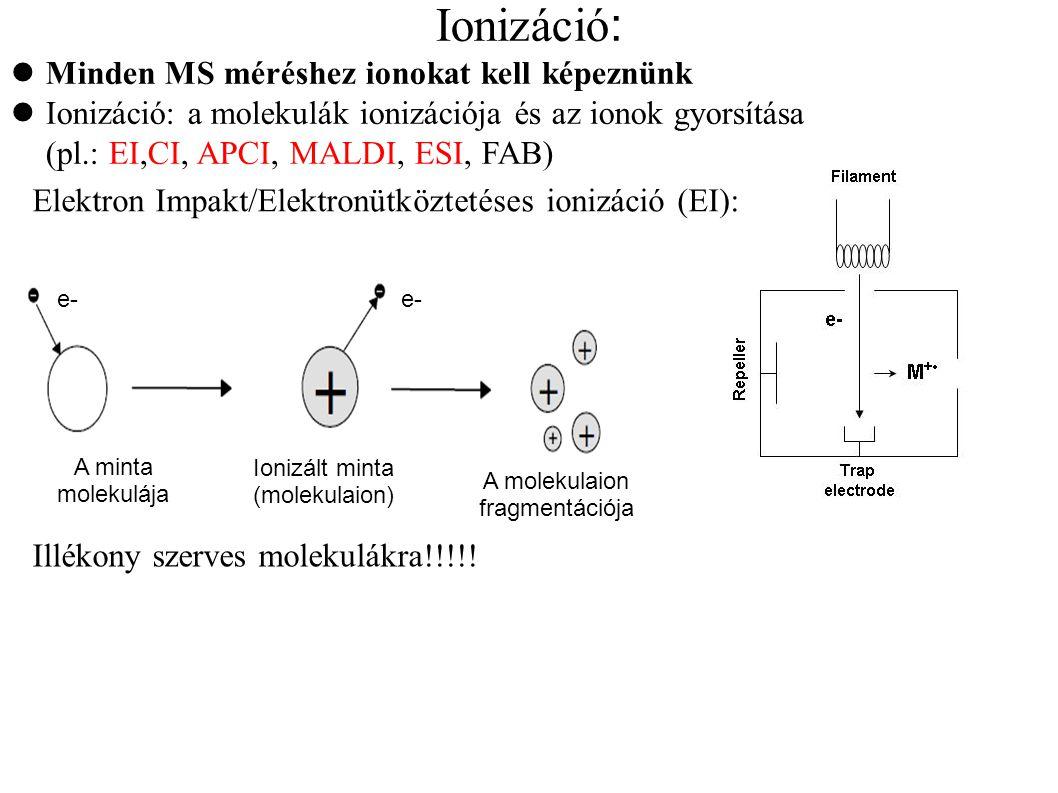 A molekulaion fragmentációja