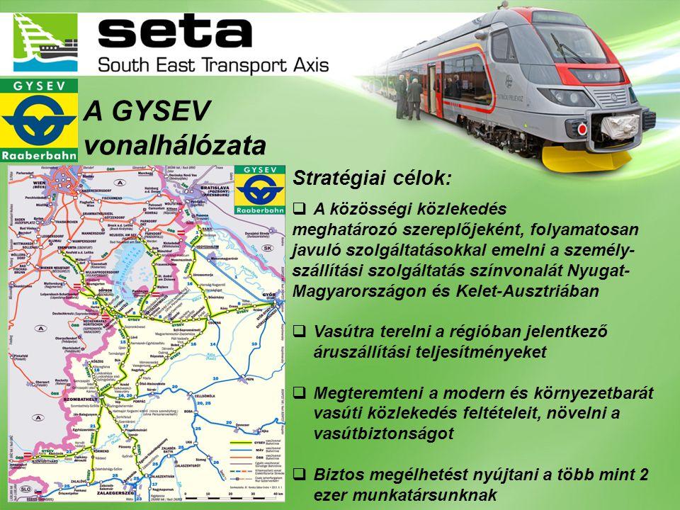 A GYSEV vonalhálózata Stratégiai célok: A közösségi közlekedés