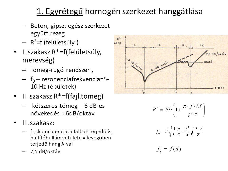 1. Egyrétegű homogén szerkezet hanggátlása