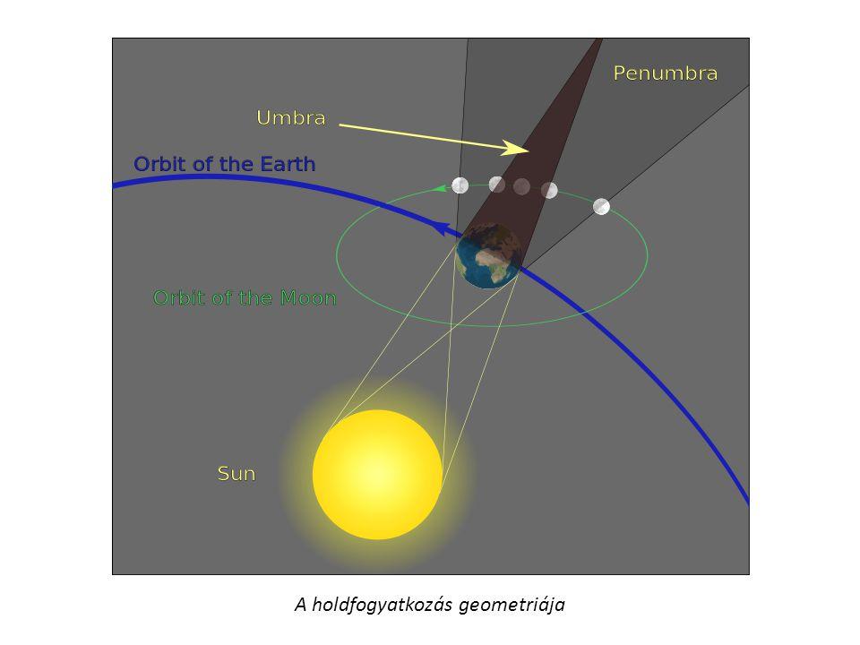 A holdfogyatkozás geometriája