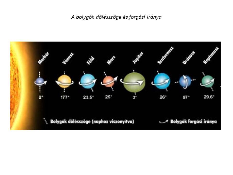 A bolygók dőlésszöge és forgási iránya