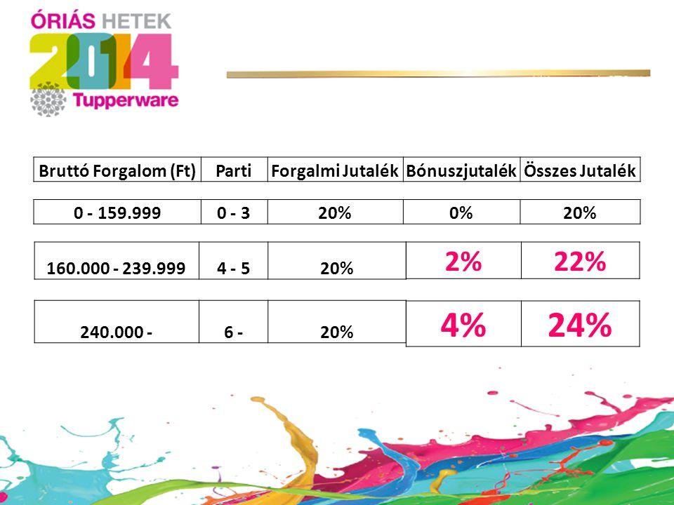 4% 24% 2% 22% Bruttó Forgalom (Ft) Parti Forgalmi Jutalék