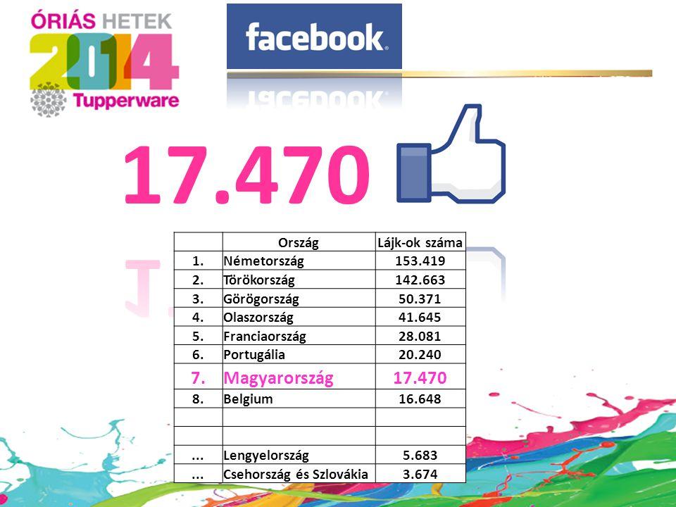 17.470 7. Magyarország 17.470 Ország Lájk-ok száma 1. Németország