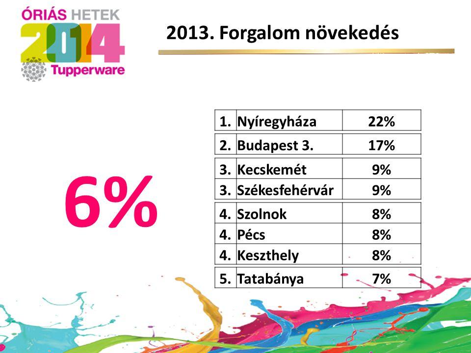 6% 2013. Forgalom növekedés 1. Nyíregyháza 22% 2. Budapest 3. 17% 3.