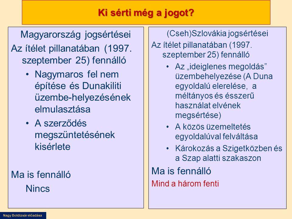 Magyarország jogsértései