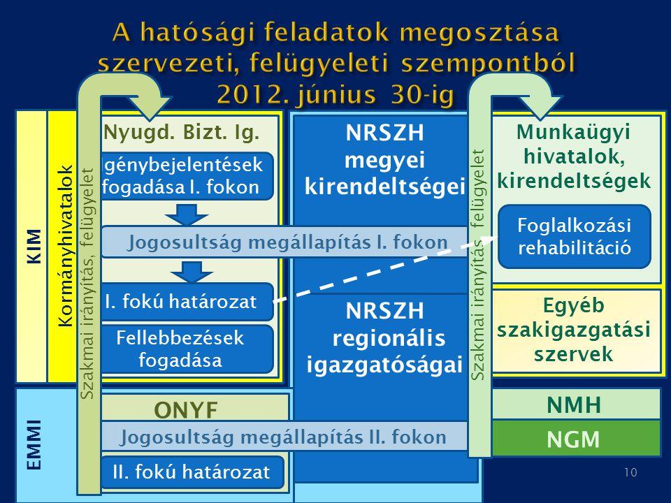 A hatósági feladatok megosztása szervezeti, felügyeleti szempontból 2012. június 30-ig