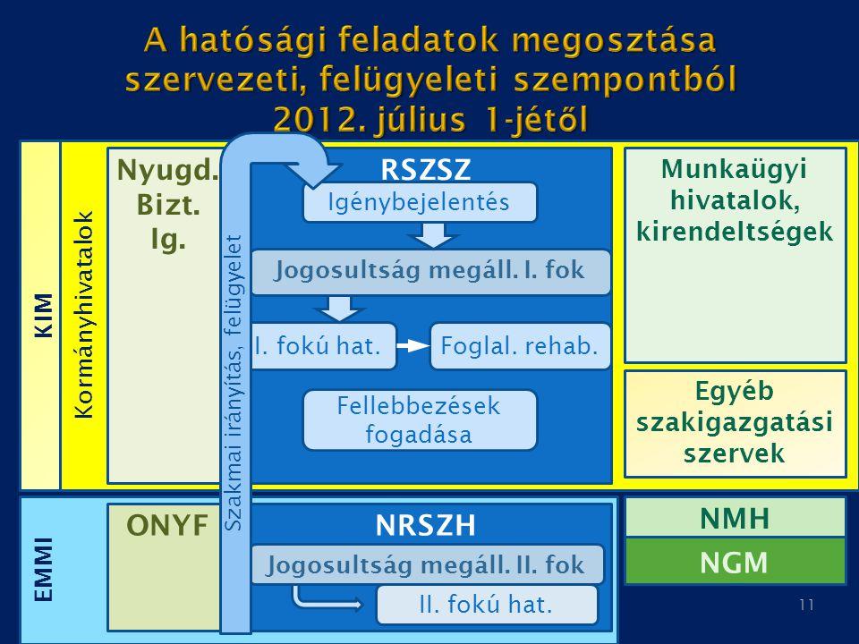 A hatósági feladatok megosztása szervezeti, felügyeleti szempontból 2012. július 1-jétől