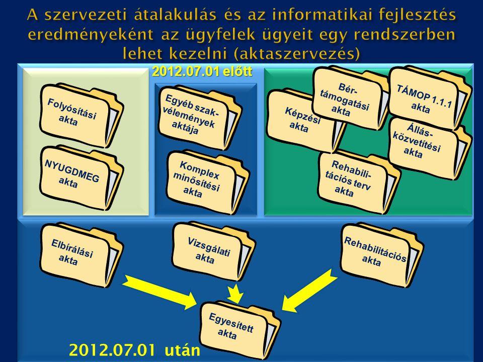 A szervezeti átalakulás és az informatikai fejlesztés eredményeként az ügyfelek ügyeit egy rendszerben lehet kezelni (aktaszervezés)