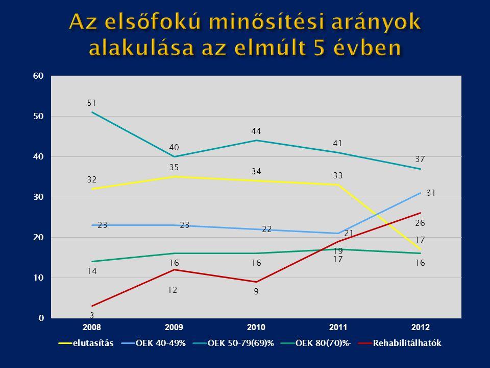 Az elsőfokú minősítési arányok alakulása az elmúlt 5 évben