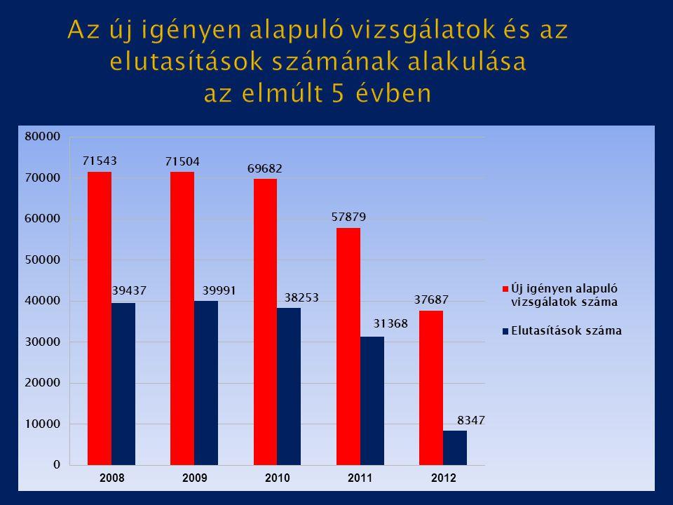 Az új igényen alapuló vizsgálatok és az elutasítások számának alakulása az elmúlt 5 évben