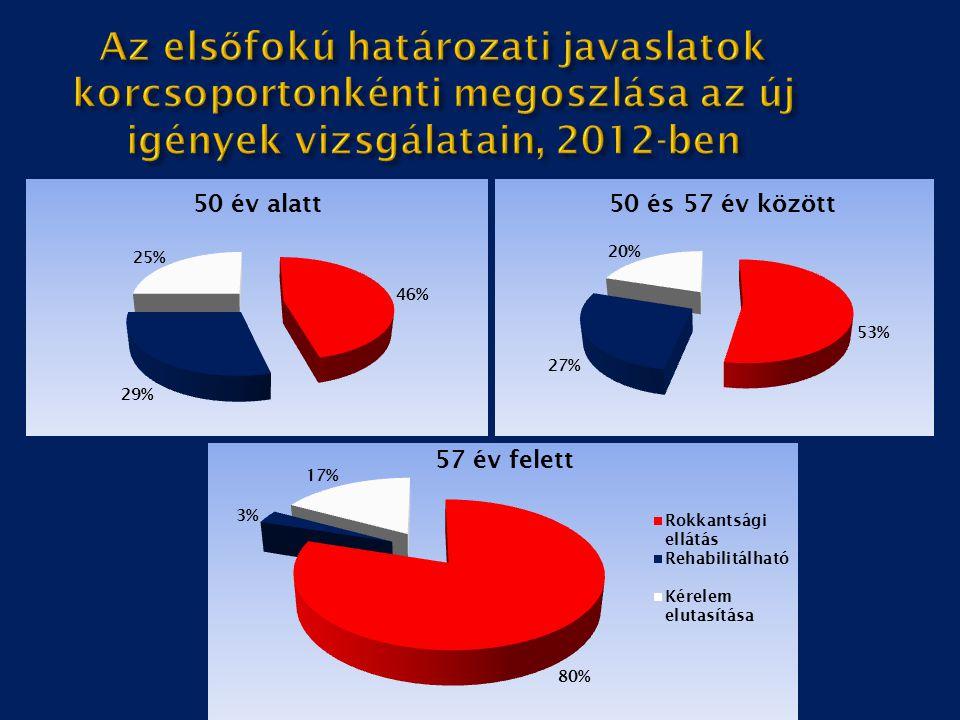 Az elsőfokú határozati javaslatok korcsoportonkénti megoszlása az új igények vizsgálatain, 2012-ben