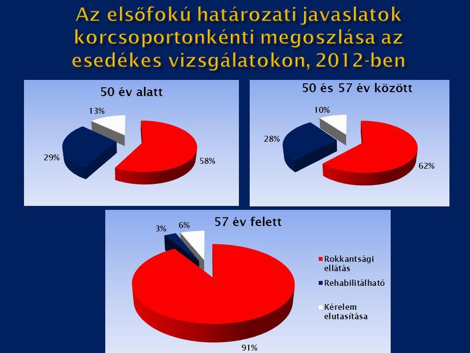 Az elsőfokú határozati javaslatok korcsoportonkénti megoszlása az esedékes vizsgálatokon, 2012-ben