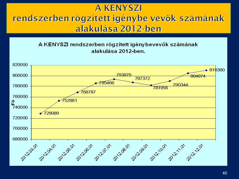A KENYSZI rendszerben rögzített igénybe vevők számának alakulása 2012-ben