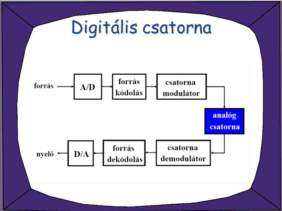 Digitális csatorna
