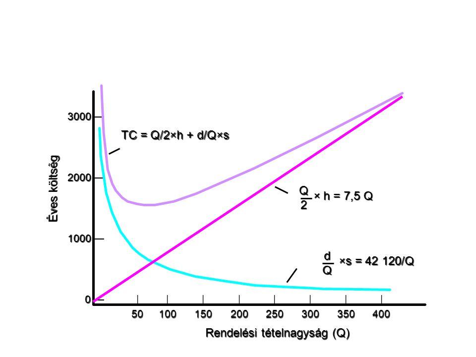Rendelési tételnagyság (Q) Éves költség TC = Q/2×h + d/Q×s