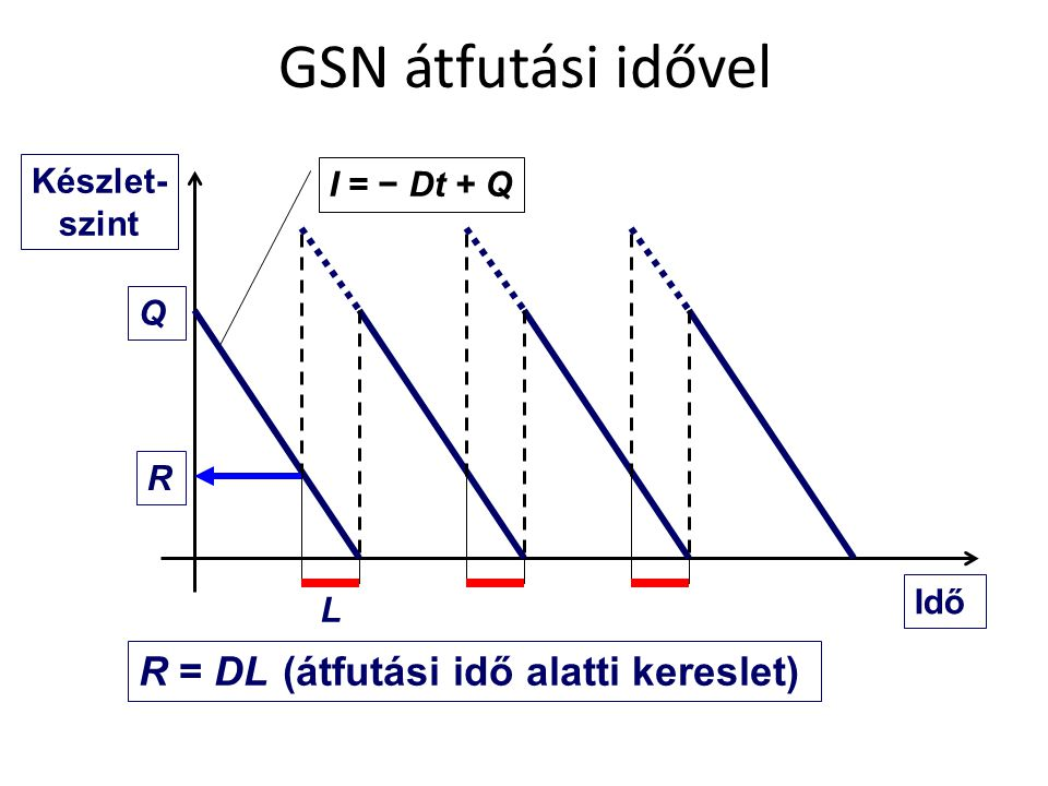GSN átfutási idővel R = DL (átfutási idő alatti kereslet)