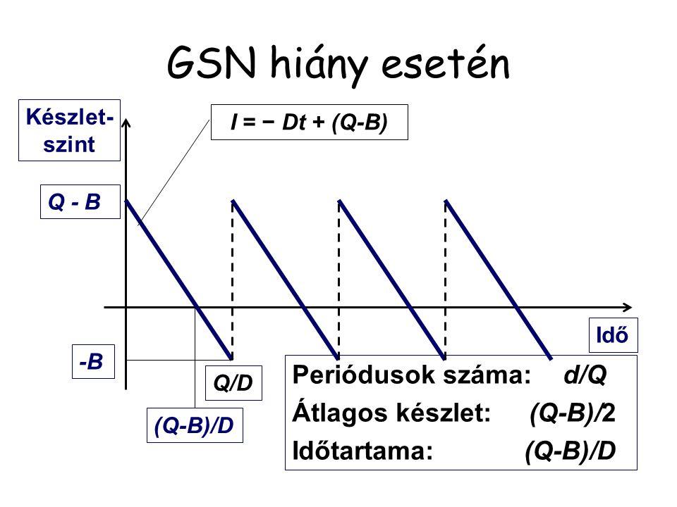 GSN hiány esetén Periódusok száma: d/Q Átlagos készlet: (Q-B)/2