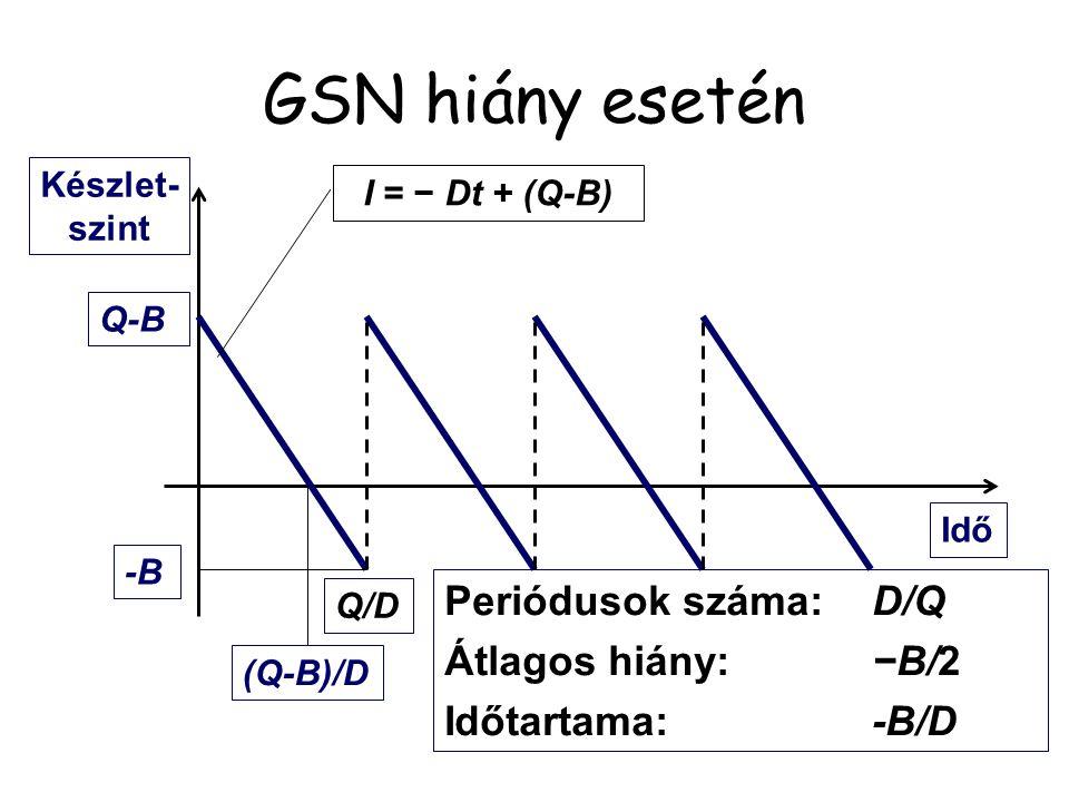GSN hiány esetén Periódusok száma: D/Q Átlagos hiány: −B/2