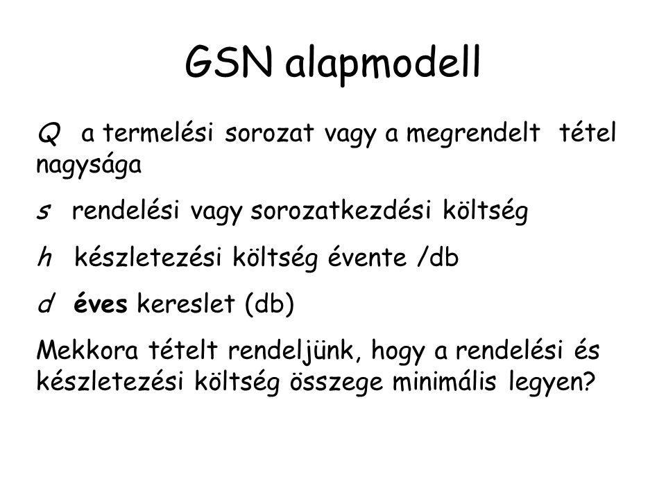 GSN alapmodell Q a termelési sorozat vagy a megrendelt tétel nagysága