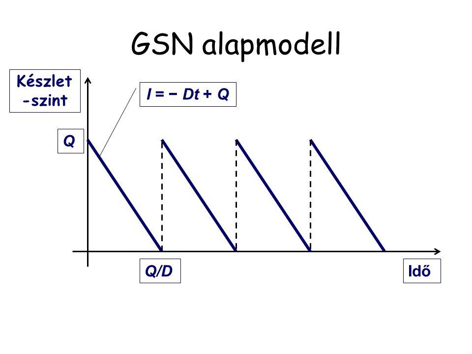 GSN alapmodell Készlet-szint I = − Dt + Q Q Q/D Idő
