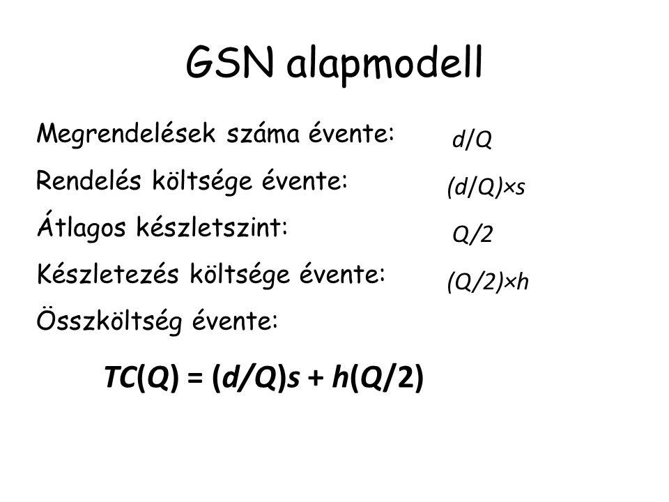 GSN alapmodell Megrendelések száma évente: d/Q