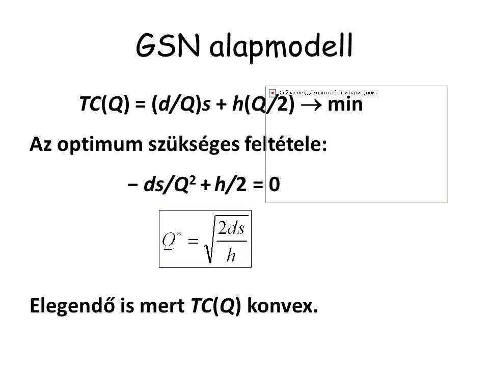 GSN alapmodell Az optimum szükséges feltétele: − ds/Q2 + h/2 = 0