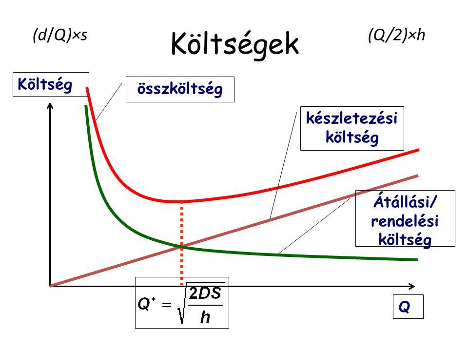 Költségek (d/Q)×s (Q/2)×h Költség összköltség készletezési költség